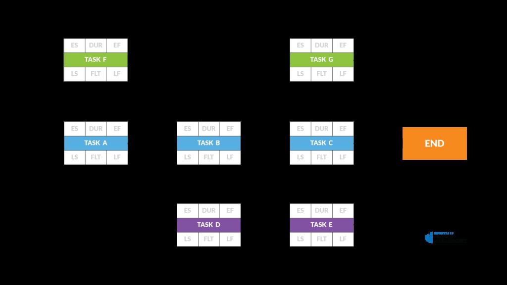 project network diagram. Black Bedroom Furniture Sets. Home Design Ideas