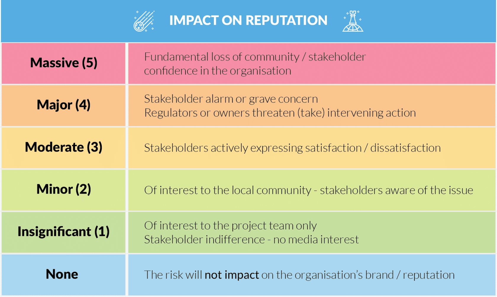 A table shows the impact on reputation
