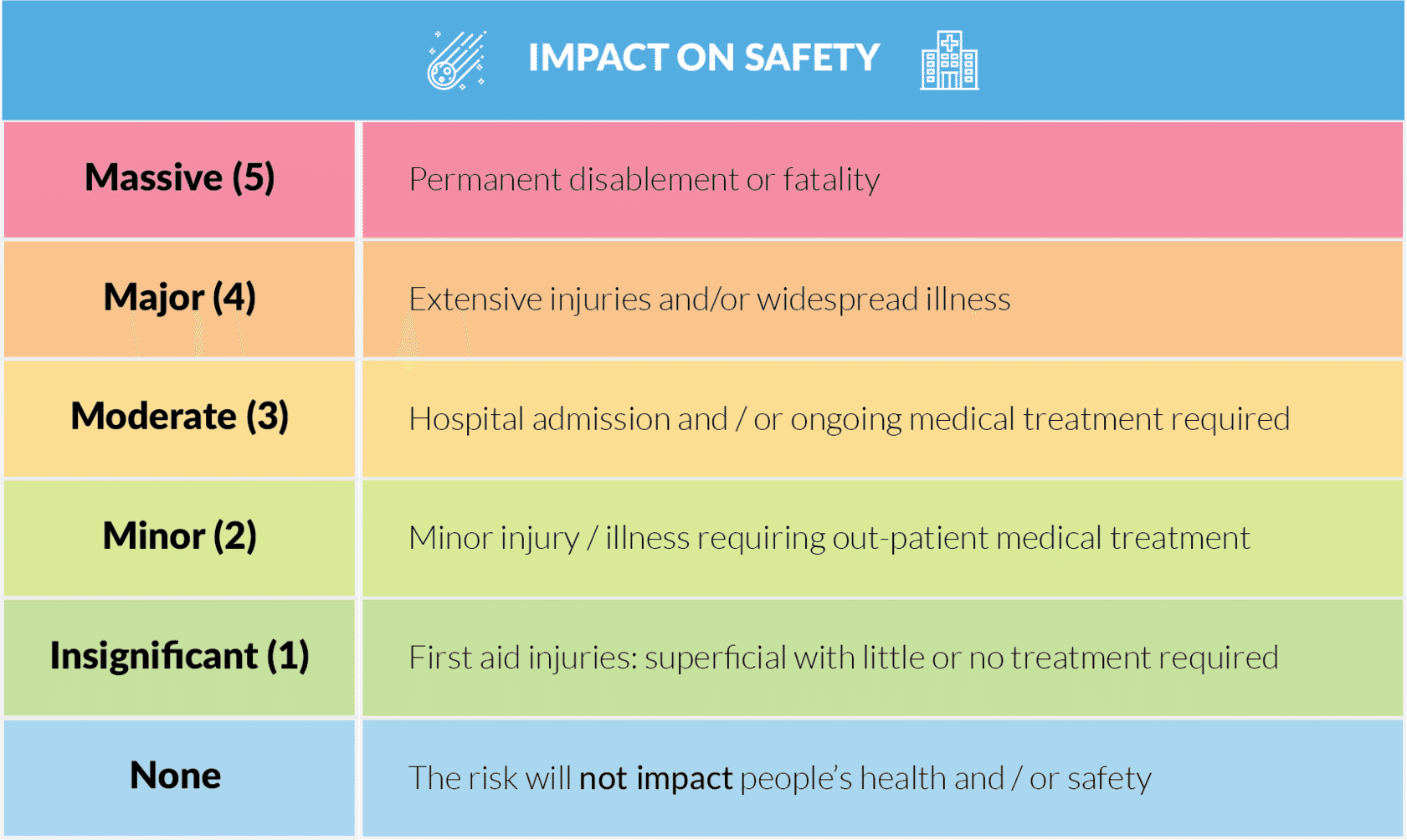 A table shows the impact on safety