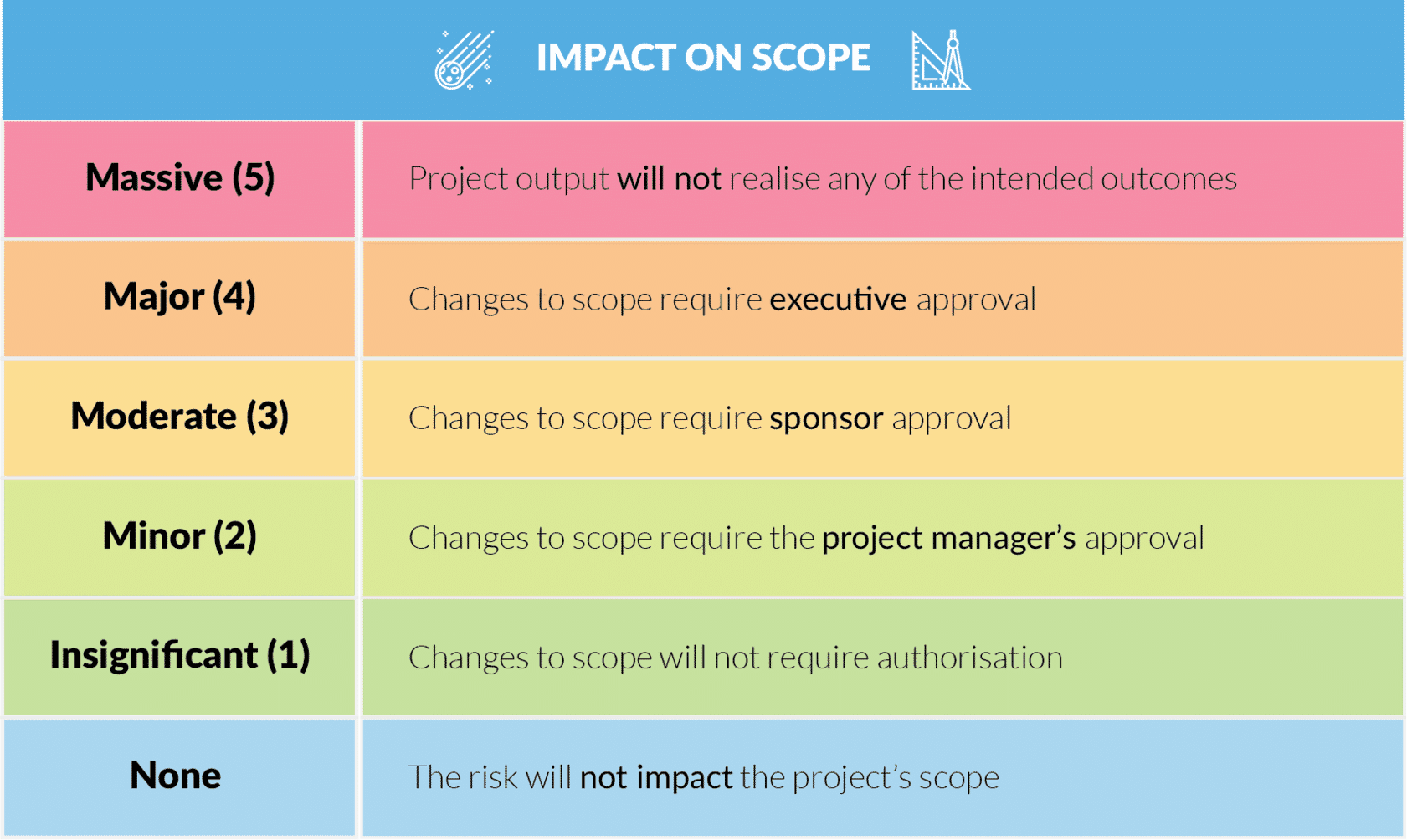 A table shows the impact on scope