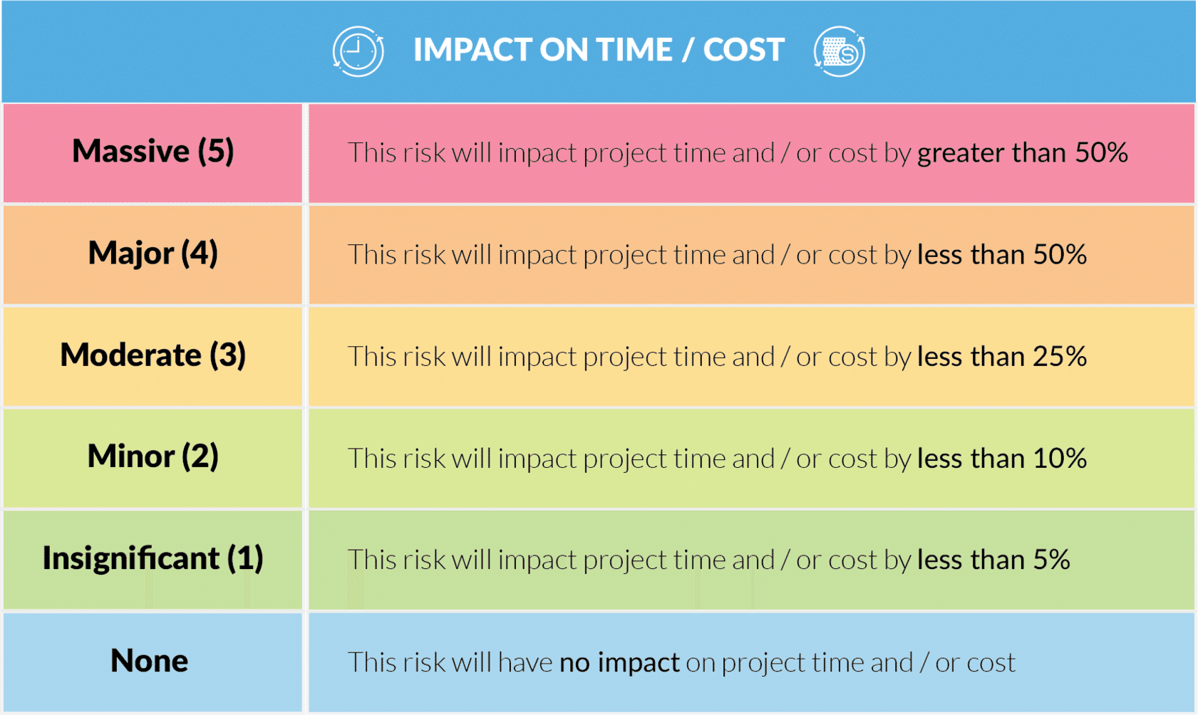 A table shows the impact on time / cost