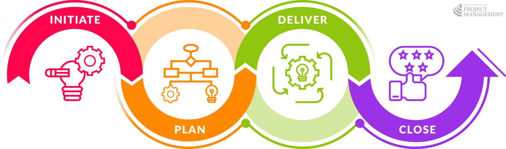 Infographic of initiate, plan, deliver and close